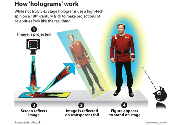 The Hologram Studio | P369 Technology Education